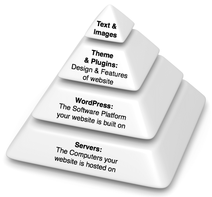 Pyramid of wordpress travel blog elements