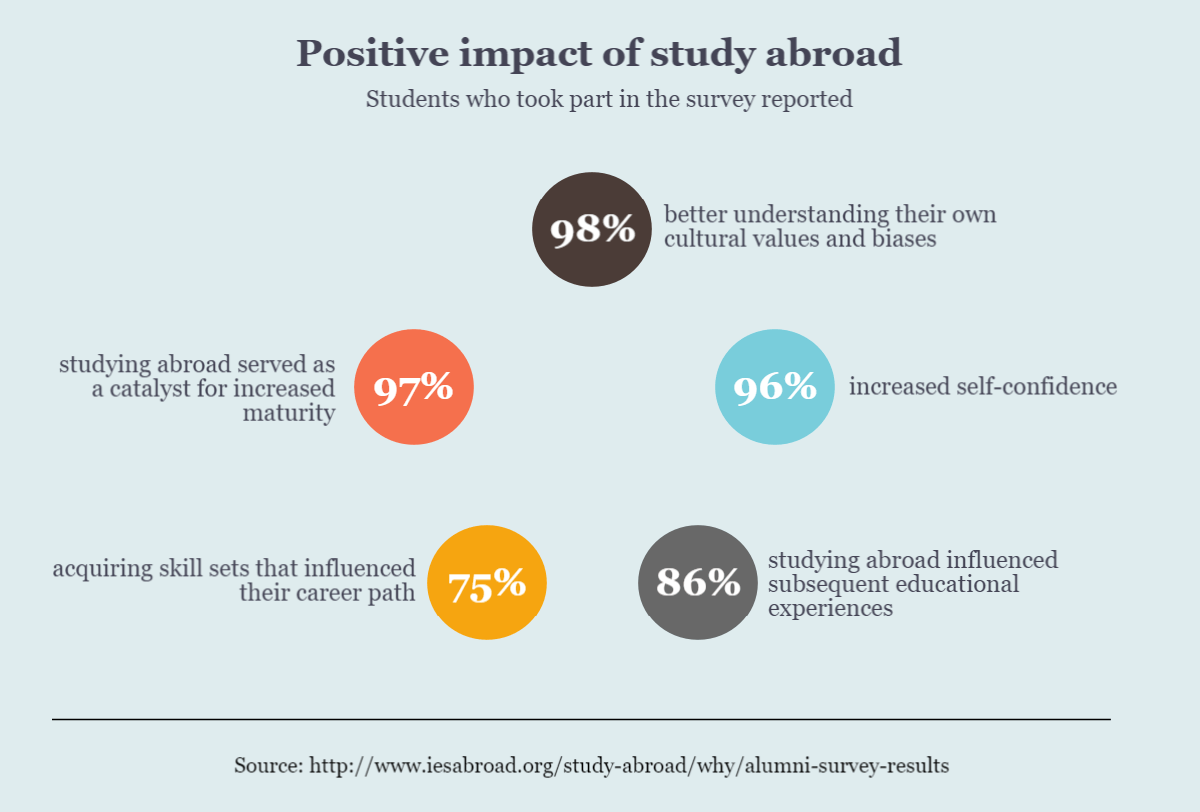 Infographic about impact of studying abroad on future life, advantages